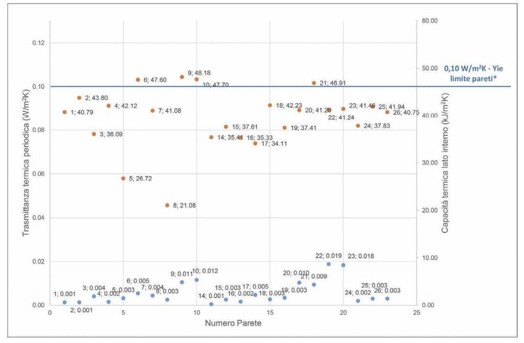 6. Trasmittanza termica periodica (in blu) e capacità termica areica lato interno (in arancione) delle pareti esterne analizzate, a confronto con il limite normativo indicato dal D.M. 26.6.2015 e la precedente prescrizione inerente il D.Lgs. 311/2006.