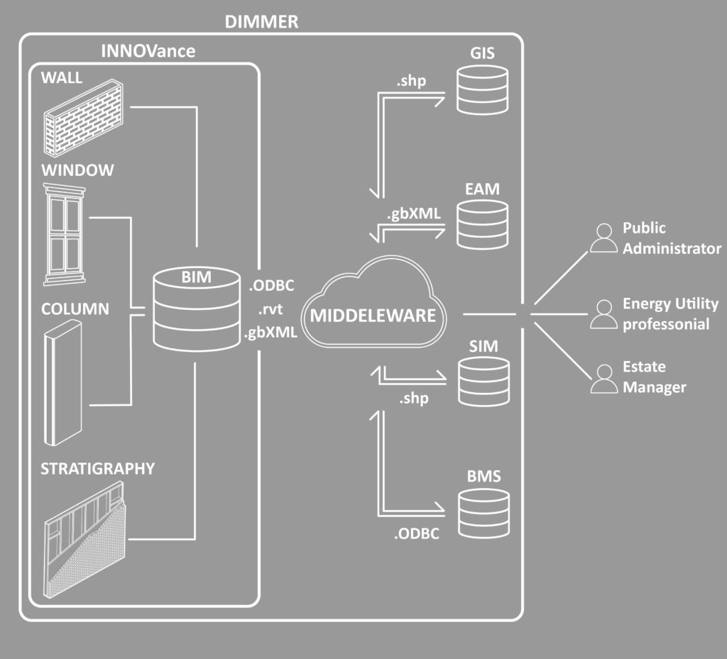 1. Interoperabilità dei data warehouse INNOVance e DIMMER.