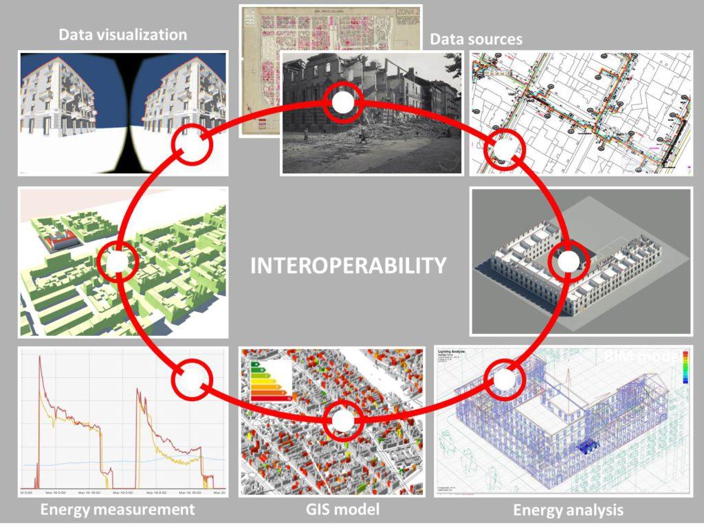 7. DIMMER data flow basato sull'interoperabilita tra software.