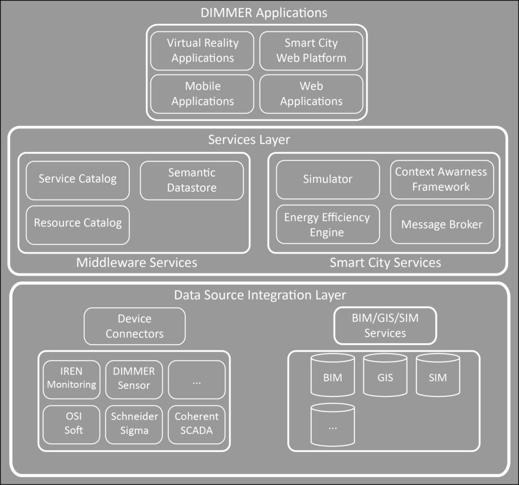 8. I tre layers della piattaforma DIMMER Middleware.