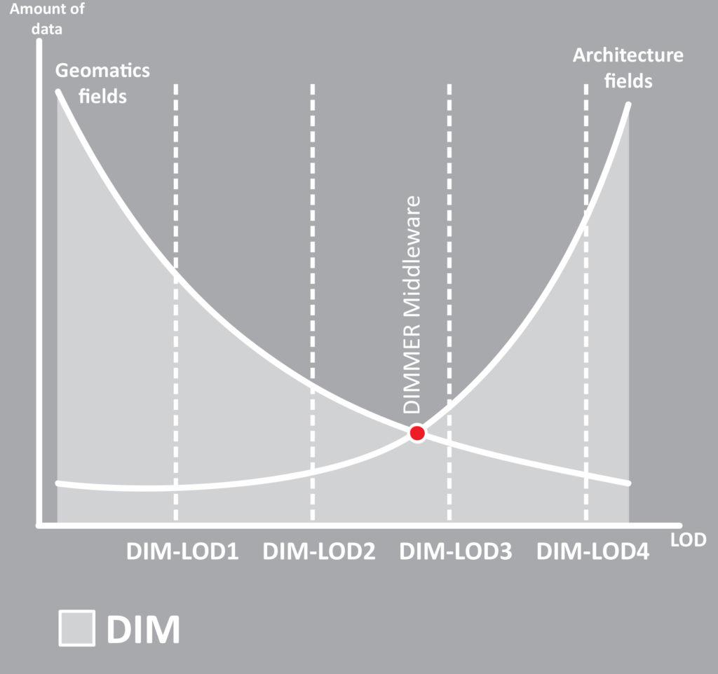 10.Grafico dei DIM-LODs.