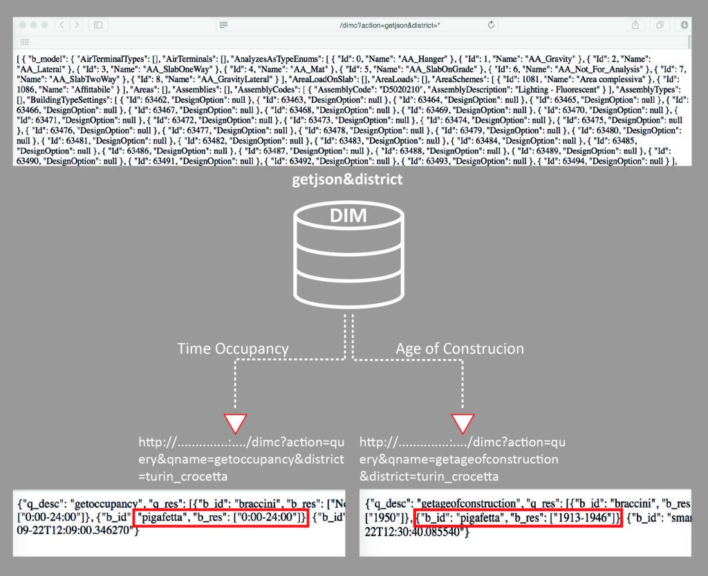 11. L'interrogazione del DIMMER Middleware attreaverso il JSON.