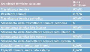 Tabella 1. Grandezze termiche di tipo statico e dinamico delle stratigrafie in laterizio, calcolate secondo la metodologia delle norme UNI EN ISO 13786:2008 e UNI EN ISO 6946:2008.