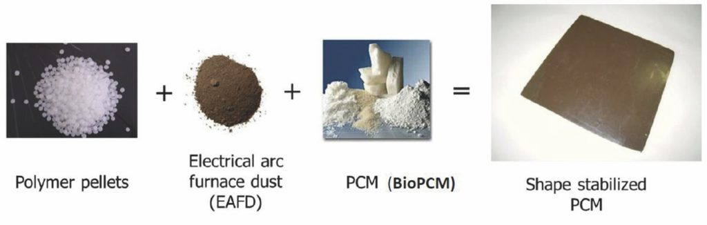 1. Principali materiali utilizzati per la realizzazione del nuovo materiale a forma stabilizzata.