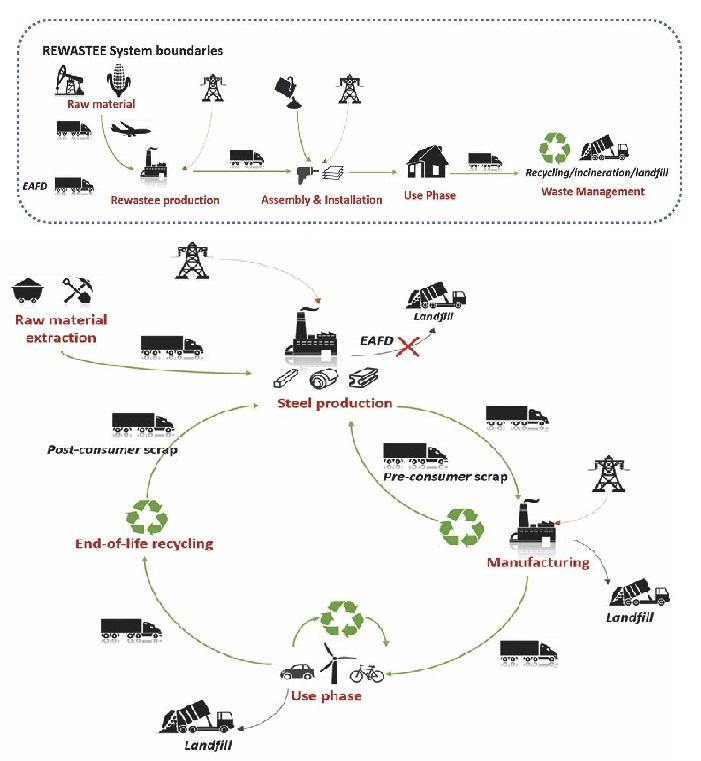 2. Processo concettuale lca per il recupero e riutilizzo degli scarti provenienti dalle acciaierie.