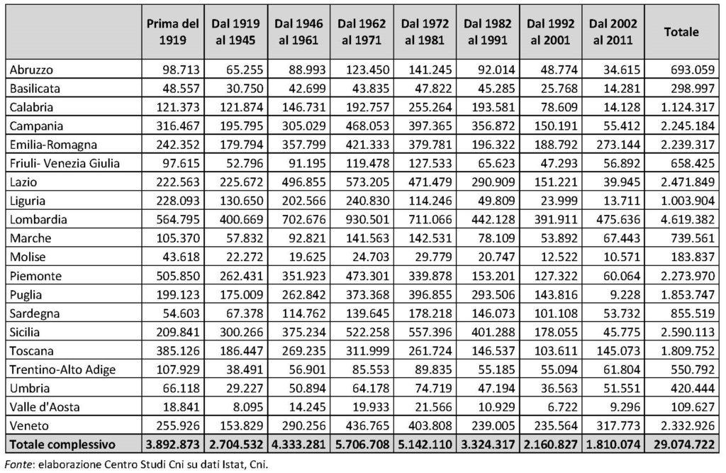 Tabella 1. Stima del numero di abitazioni, per anno di costruzione e per regione. Anno 2011