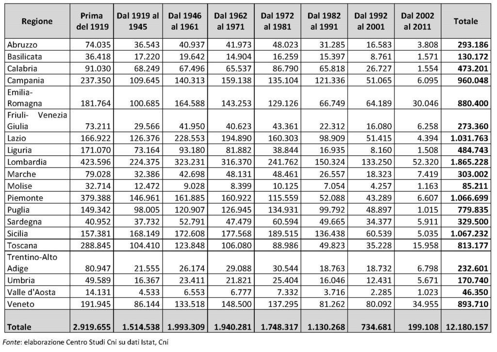 Tabella 5. Stima del numero di abitazioni a potenziale rischio sismico per anno di costruzione e per regione.