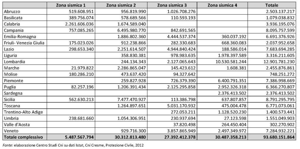 Tabella 6. Stima dei costi necessari per mettere in sicurezza le abitazioni dal rischio sismico, per regione e per zona.