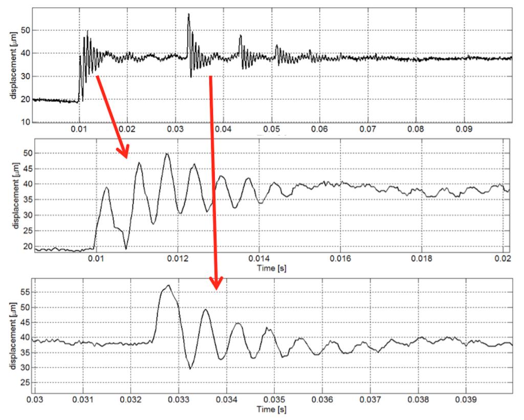 5. Segnale di vibrazione misurato sul campione di cemento n° 3 in seguito a un'eccitazione istantanea dei modi di vibrazione (lunghezza tratto libero = 40 mm). Sono riportati anche 2 ingrandimenti relativi agli istanti in cui è impartita l'eccitazione [5].