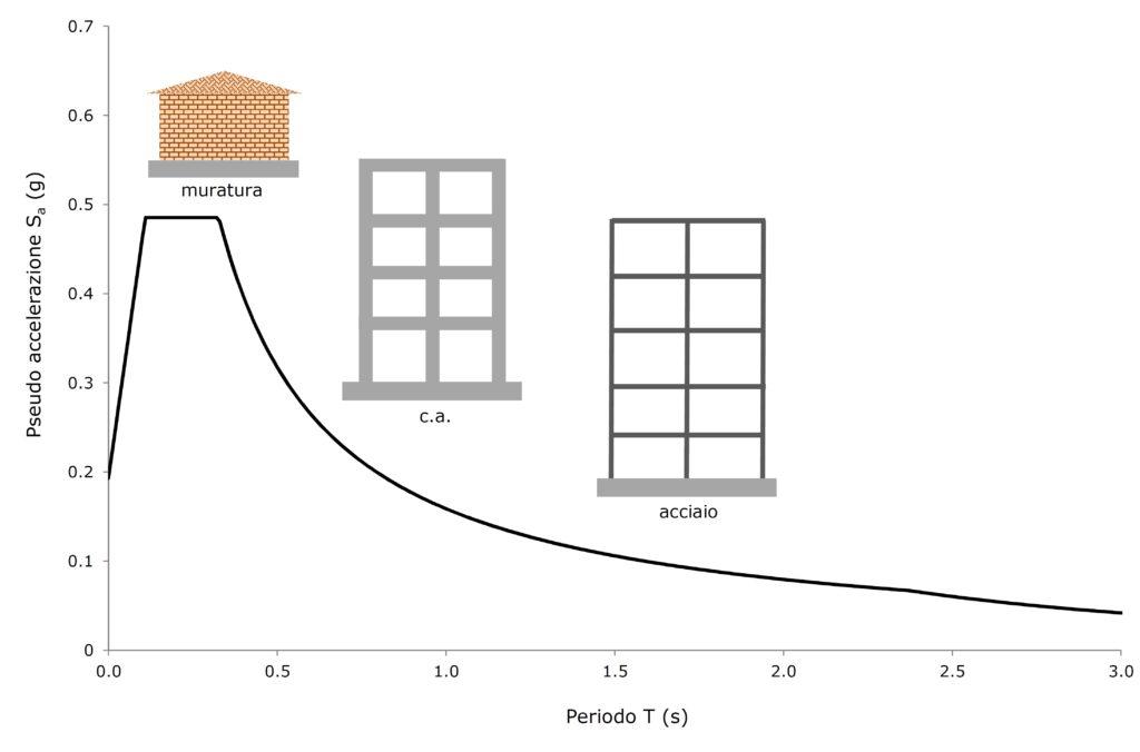 1. Relazione tra intensità dell'azione sismica e periodo della costruzione (spettro di risposta).