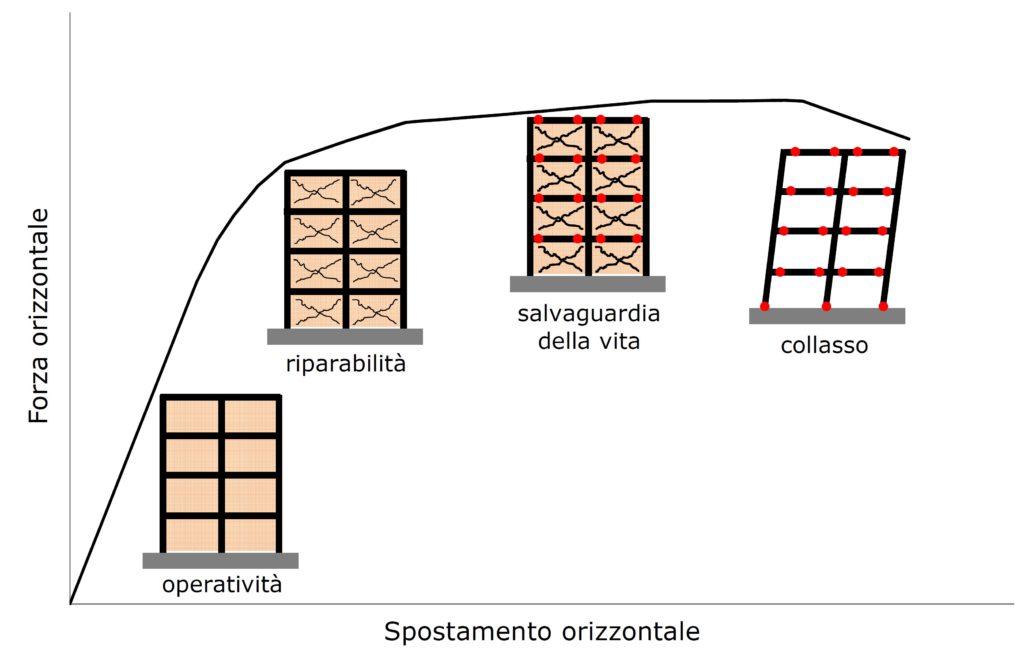2. Relazione tra risposta sismica e danneggiamento della costruzione.