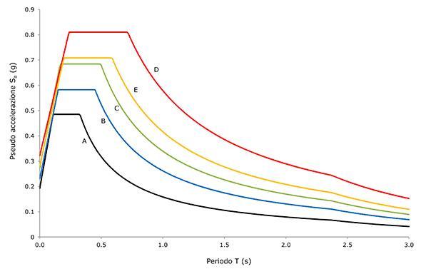 Figura 3. Influenza delle caratteristiche del terreno sull'azione sismica di progetto.