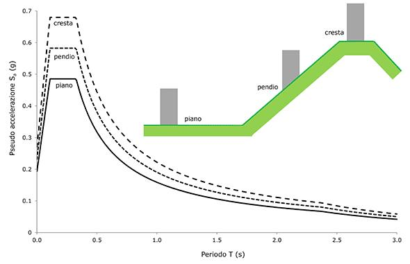 Figura 4. Influenza della morfologia del terreno sull'azione sismica di progetto.